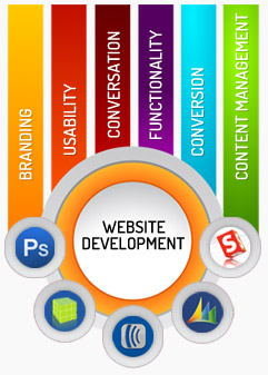 PHP Intranet Solutions